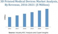 FDA Regulation, 3D Printing and Medical Devices
